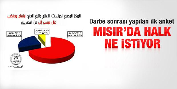 Mısır'da halk Mursi'yi geri istiyor